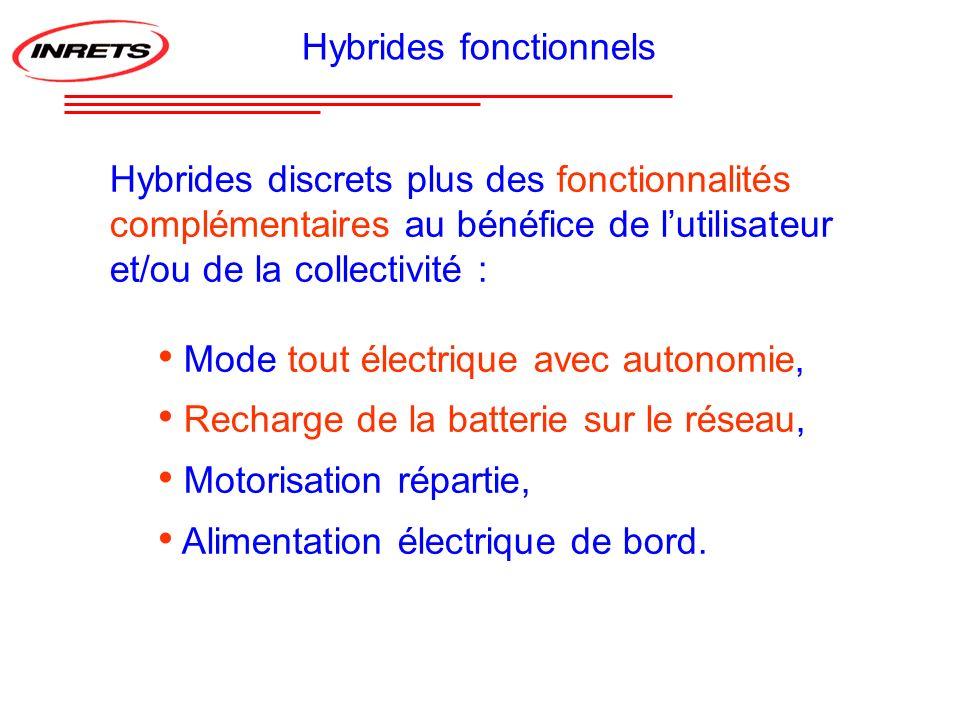 Hybrides fonctionnels Hybrides discrets plus des fonctionnalités complémentaires au bénéfice de lutilisateur et/ou de la collectivité : Mode tout élec