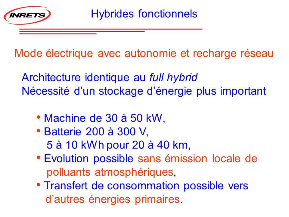 Architecture identique au full hybrid Nécessité dun stockage dénergie plus important Machine de 30 à 50 kW, Batterie 200 à 300 V, 5 à 10 kWh pour 20 à