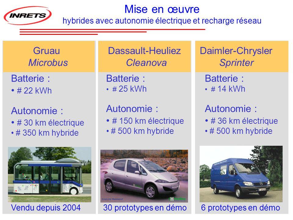 Batterie : # 25 kWh Autonomie : # 150 km électrique # 500 km hybride Batterie : # 22 kWh Autonomie : # 30 km électrique # 350 km hybride Vendu depuis