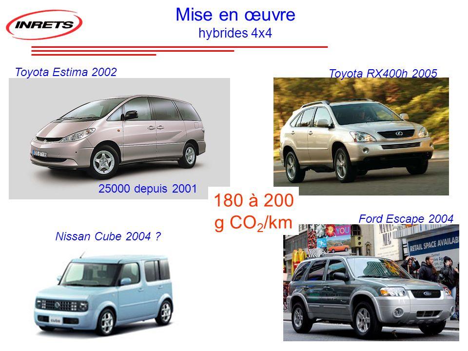 Toyota Estima 2002 Ford Escape 2004 Nissan Cube 2004 ? Toyota RX400h 2005 Mise en œuvre hybrides 4x4 25000 depuis 2001 180 à 200 g CO 2 /km
