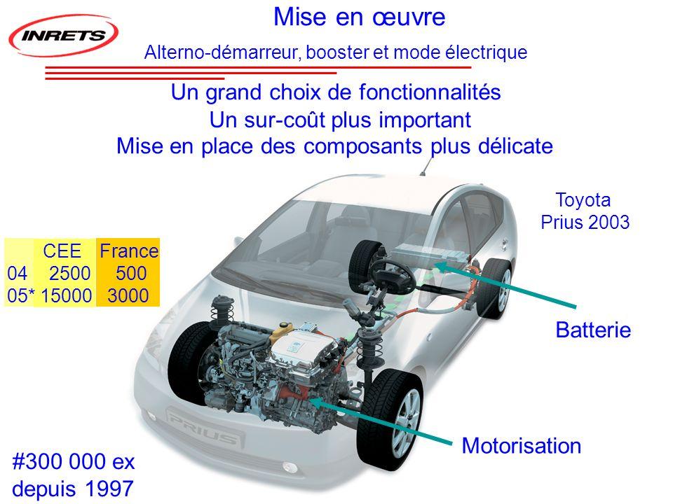 Un grand choix de fonctionnalités Grande complexité Grande compacité Toyota Prius 2003 Mise en place des composants plus délicate Motorisation Batteri