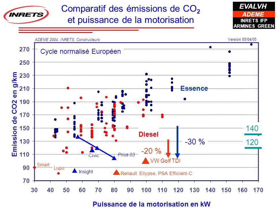 Cycles de conduite IFP/COMP_CAT3V.xls Emission en g/km 13 véhicules (catalysés 3V) Moyenne 100 140 180 220 260 0,511,522,533,544,5 Urbain MVEG Route Autoroute Prius 97 -20% à 25% -30% à 40% -15% -3% Prius 01 Grande dépendance de lusage sur le gain énergétique Rmq : Etude de la Prius 2003 en cours Prius 1997 et 2001 EVALVH INRETS IFP ARMINES GREEN ADEME