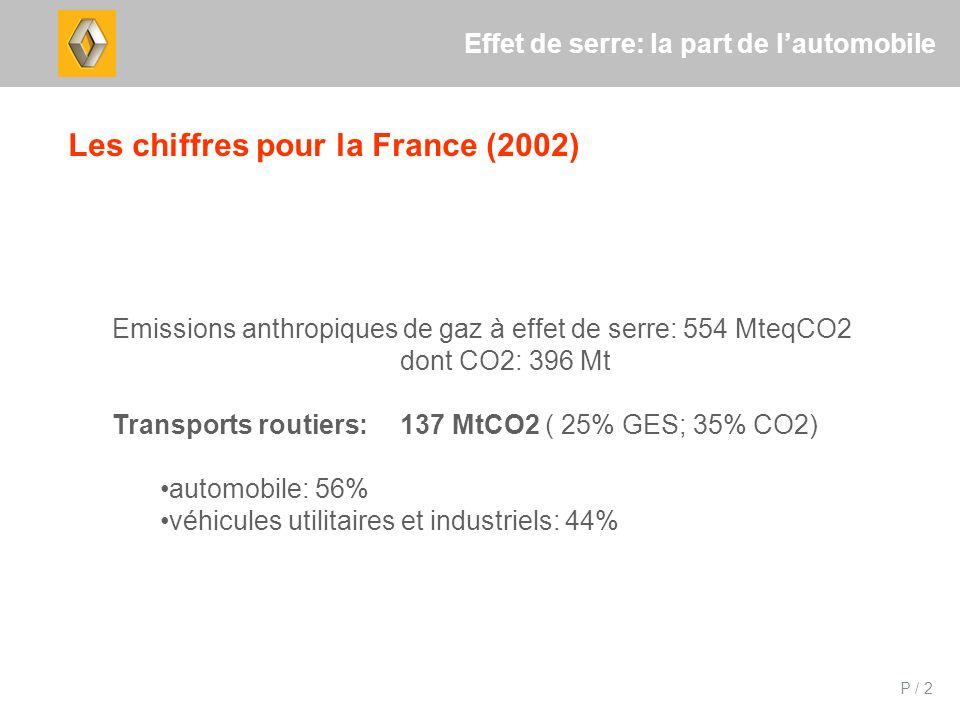 P / 2 Effet de serre: la part de lautomobile Les chiffres pour la France (2002) Emissions anthropiques de gaz à effet de serre: 554 MteqCO2 dont CO2: 396 Mt Transports routiers:137 MtCO2 ( 25% GES; 35% CO2) automobile: 56% véhicules utilitaires et industriels: 44%
