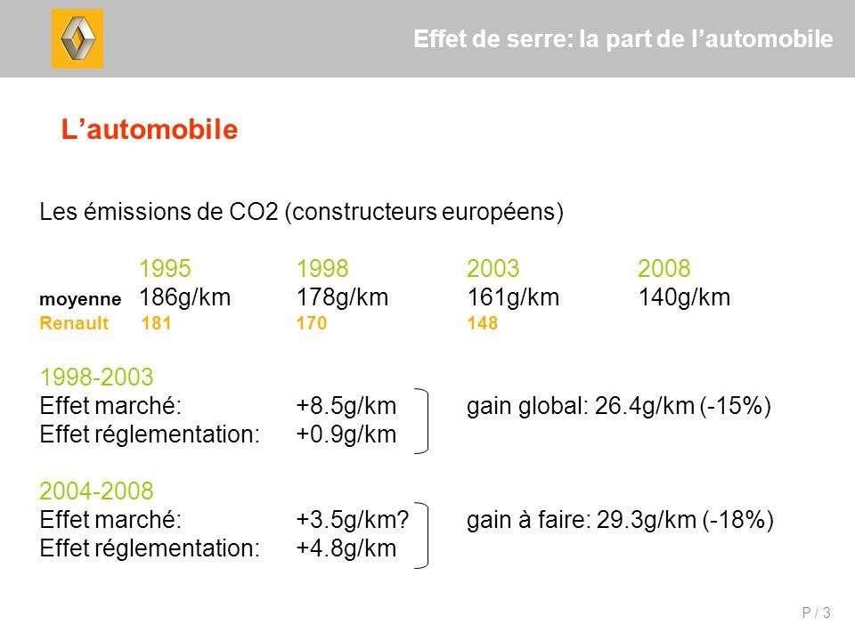 P / 3 Effet de serre: la part de lautomobile Lautomobile Les émissions de CO2 (constructeurs européens) 1995 1998 2003 2008 moyenne 186g/km178g/km161g/km140g/km Renault 181170148 1998-2003 Effet marché:+8.5g/kmgain global: 26.4g/km (-15%) Effet réglementation:+0.9g/km 2004-2008 Effet marché:+3.5g/km gain à faire: 29.3g/km (-18%) Effet réglementation:+4.8g/km
