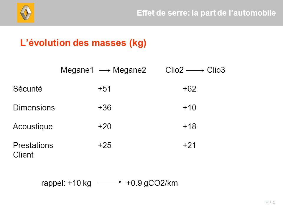 P / 4 Effet de serre: la part de lautomobile Lévolution des masses (kg) Megane1 Megane2 Clio2 Clio3 Sécurité+51+62 Dimensions+36+10 Acoustique+20+18 P