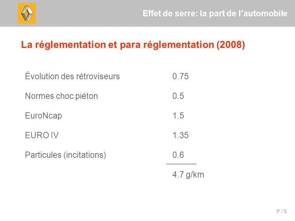 P / 5 Effet de serre: la part de lautomobile La réglementation et para réglementation (2008) Évolution des rétroviseurs0.75 Normes choc piéton0.5 EuroNcap1.5 EURO IV1.35 Particules (incitations)0.6 4.7 g/km