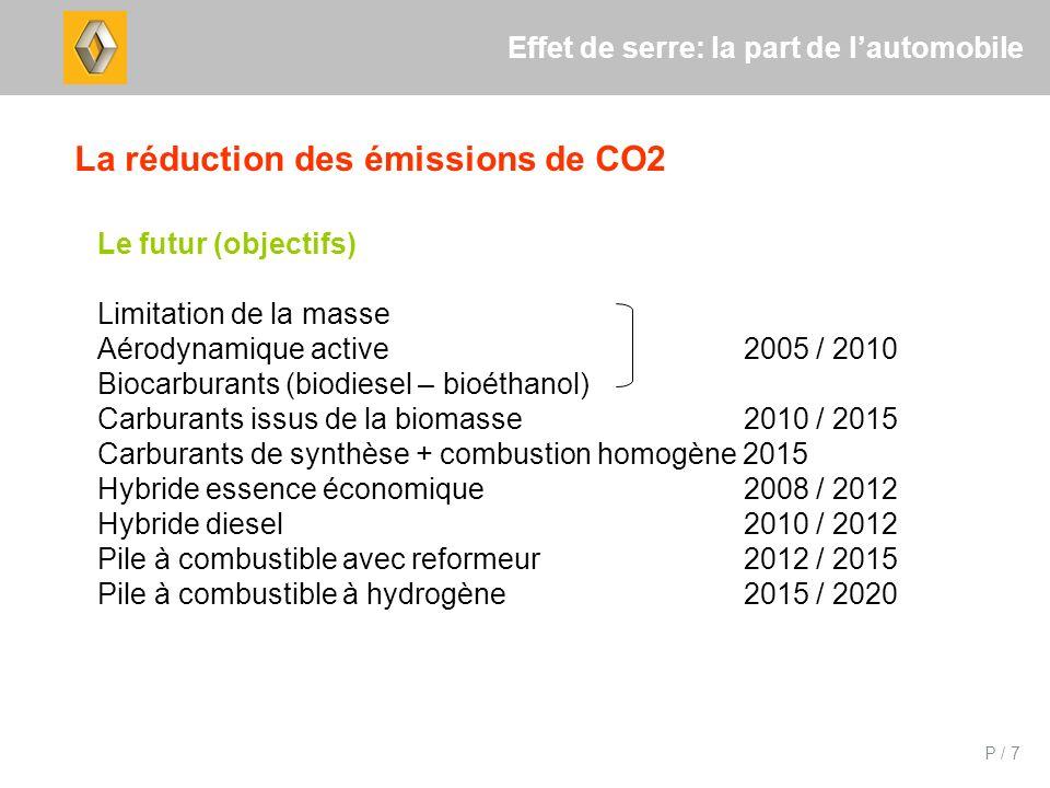 P / 7 Effet de serre: la part de lautomobile La réduction des émissions de CO2 Le futur (objectifs) Limitation de la masse Aérodynamique active 2005 / 2010 Biocarburants (biodiesel – bioéthanol) Carburants issus de la biomasse 2010 / 2015 Carburants de synthèse + combustion homogène 2015 Hybride essence économique 2008 / 2012 Hybride diesel 2010 / 2012 Pile à combustible avec reformeur 2012 / 2015 Pile à combustible à hydrogène 2015 / 2020