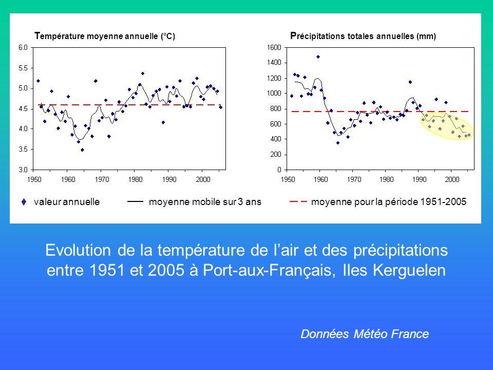 Evolution de la température de lair et des précipitations entre 1951 et 2005 à Port-aux-Français, Iles Kerguelen valeur annuelle moyenne mobile sur 3