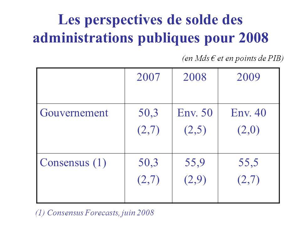 Les perspectives de solde des administrations publiques pour 2008 200720082009 Gouvernement50,3 (2,7) Env.