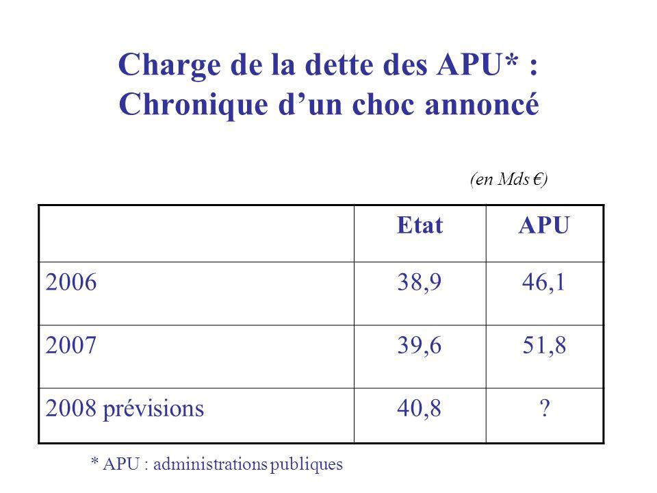 Charge de la dette des APU* : Chronique dun choc annoncé EtatAPU 200638,946,1 200739,651,8 2008 prévisions40,8.