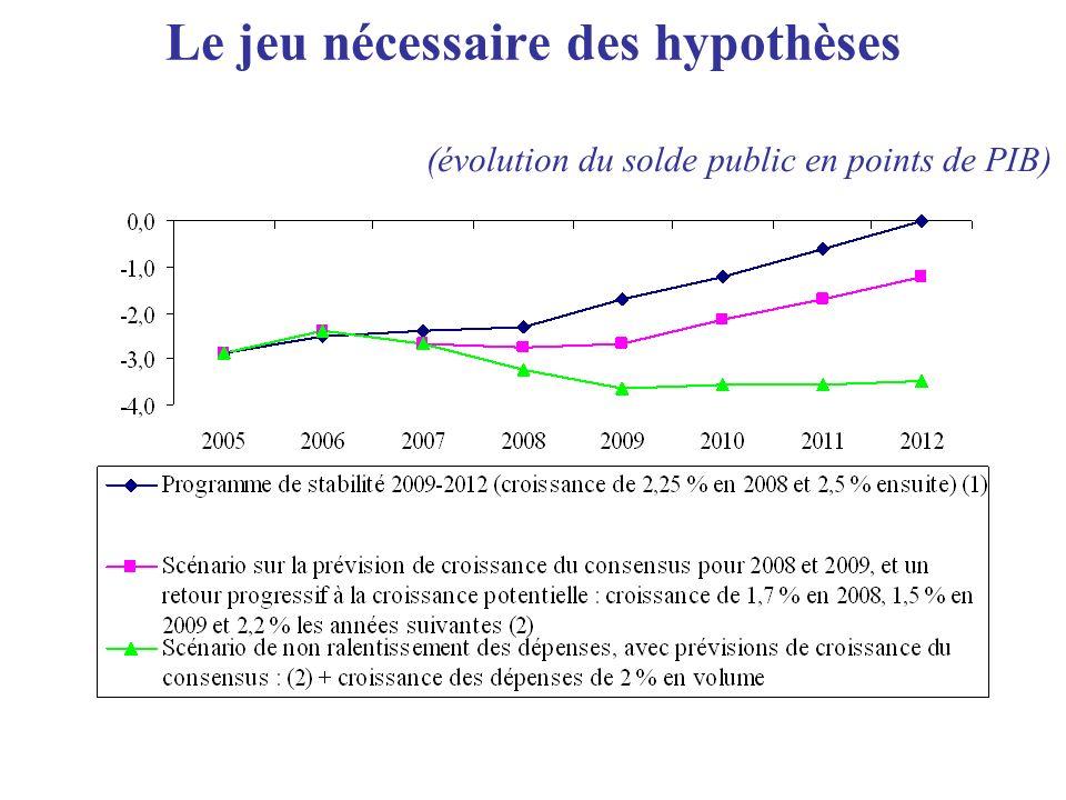 Le jeu nécessaire des hypothèses (évolution du solde public en points de PIB)