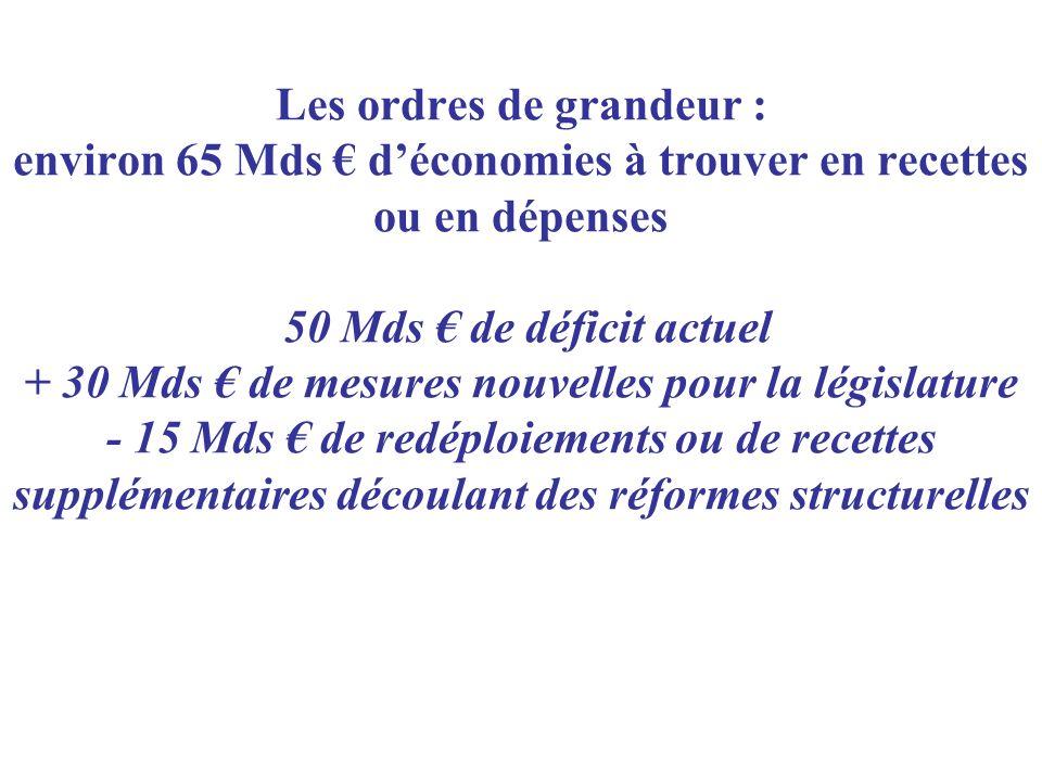 Les ordres de grandeur : environ 65 Mds déconomies à trouver en recettes ou en dépenses 50 Mds de déficit actuel + 30 Mds de mesures nouvelles pour la législature - 15 Mds de redéploiements ou de recettes supplémentaires découlant des réformes structurelles