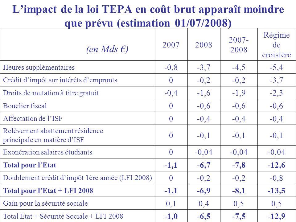 Limpact de la loi TEPA en coût brut apparaît moindre que prévu (estimation 01/07/2008) 20072008 2007- 2008 Régime de croisière Heures supplémentaires -0,8-3,7-4,5-5,4 Crédit dimpôt sur intérêts demprunts 0-0,2 -3,7 Droits de mutation à titre gratuit -0,4-1,6-1,9-2,3 Bouclier fiscal 0-0,6 Affectation de lISF 0-0,4 Relèvement abattement résidence principale en matière dISF 0-0,1 Exonération salaires étudiants 0-0,04 Total pour lEtat -1,1-6,7-7,8-12,6 Doublement crédit dimpôt 1ère année (LFI 2008) 0-0,2 -0,8 Total pour lEtat + LFI 2008 -1,1-6,9-8,1-13,5 Gain pour la sécurité sociale 0,10,40,5 Total Etat + Sécurité Sociale + LFI 2008 -1,0-6,5-7,5-12,9 (en Mds )