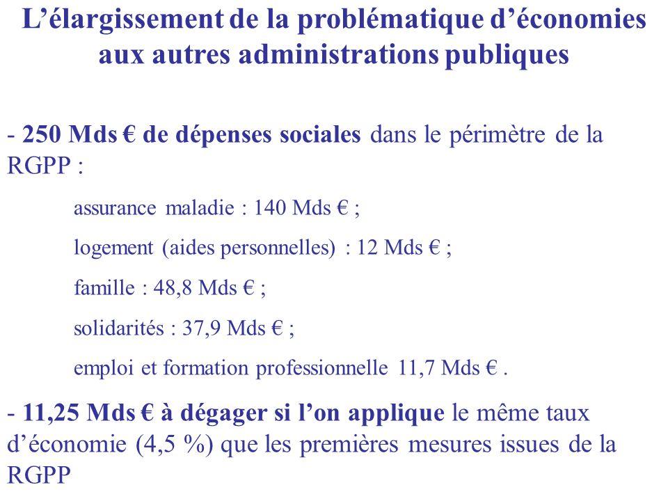 - 250 Mds de dépenses sociales dans le périmètre de la RGPP : assurance maladie : 140 Mds ; logement (aides personnelles) : 12 Mds ; famille : 48,8 Mds ; solidarités : 37,9 Mds ; emploi et formation professionnelle 11,7 Mds.