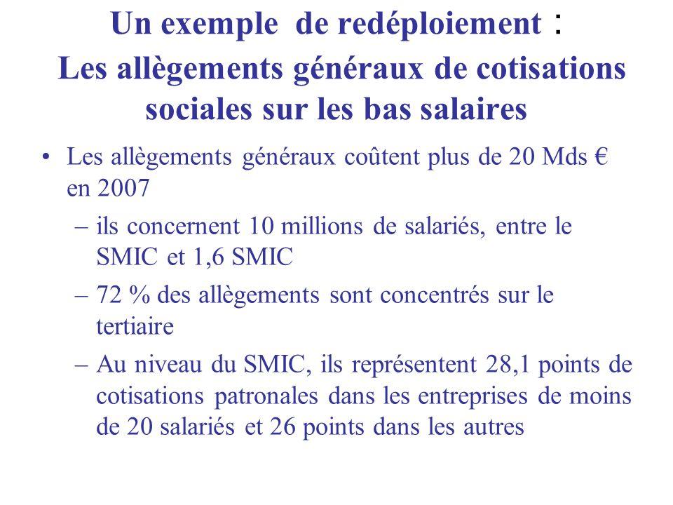 Un exemple de redéploiement : Les allègements généraux de cotisations sociales sur les bas salaires Les allègements généraux coûtent plus de 20 Mds en 2007 –ils concernent 10 millions de salariés, entre le SMIC et 1,6 SMIC –72 % des allègements sont concentrés sur le tertiaire –Au niveau du SMIC, ils représentent 28,1 points de cotisations patronales dans les entreprises de moins de 20 salariés et 26 points dans les autres