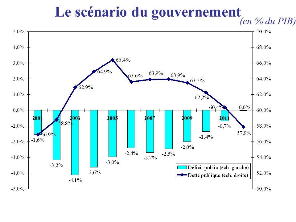 Le scénario du gouvernement (en % du PIB)