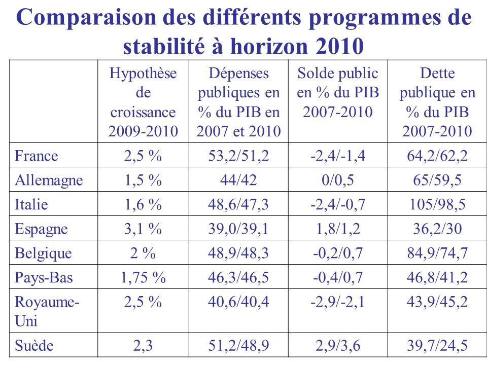 Létape cruciale de 2008 : quel sera le solde public en fin dannée.