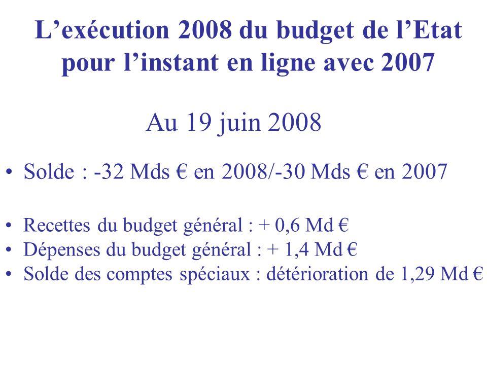 Lexécution 2008 du budget de lEtat pour linstant en ligne avec 2007 Solde : -32 Mds en 2008/-30 Mds en 2007 Recettes du budget général : + 0,6 Md Dépenses du budget général : + 1,4 Md Solde des comptes spéciaux : détérioration de 1,29 Md Au 19 juin 2008