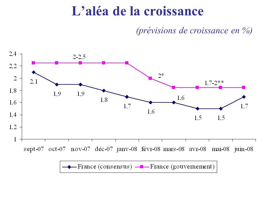 Les prévisions de croissance du PIB et de solde public pour 2008 (en % et en points de PIB)