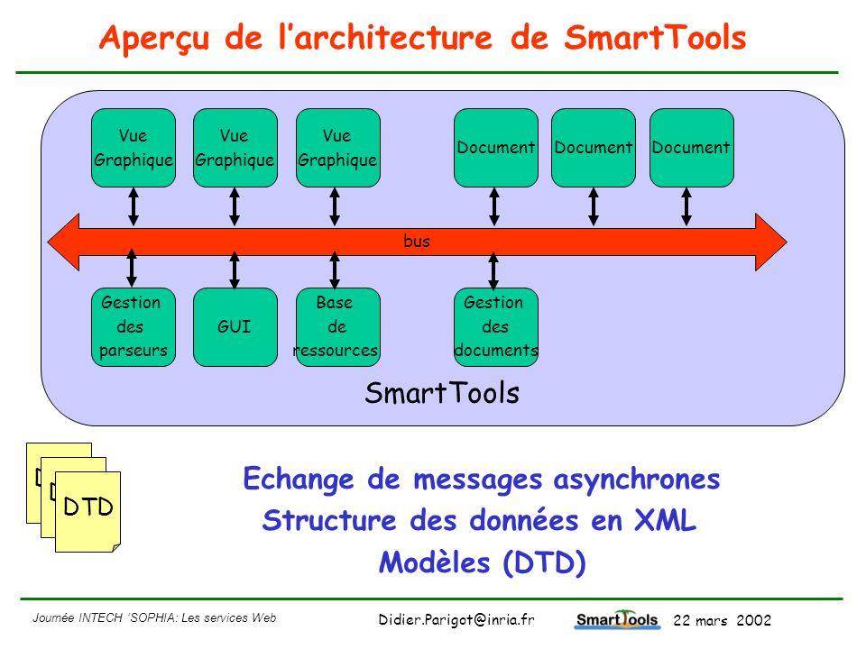 Journée INTECH SOPHIA: Les services Web - 22 mars 2002 Didier.Parigot@inria.fr Aperçu de larchitecture de SmartTools SmartTools Document Base de resso