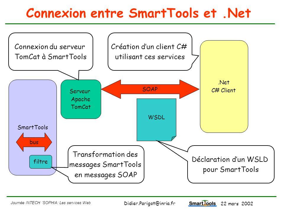 Journée INTECH SOPHIA: Les services Web - 22 mars 2002 Didier.Parigot@inria.fr Connexion entre SmartTools et.Net SmartTools Serveur Apache TomCat.Net