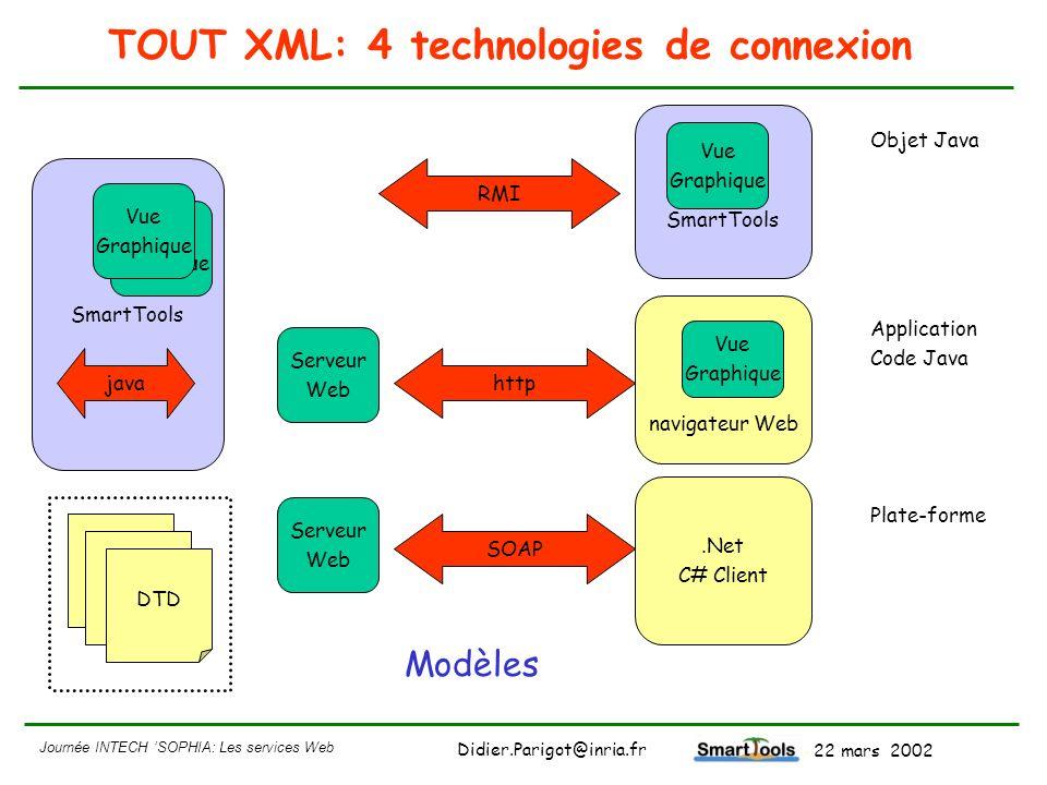 Journée INTECH SOPHIA: Les services Web - 22 mars 2002 Didier.Parigot@inria.fr TOUT XML: 4 technologies de connexion SmartTools Serveur Web.Net C# Cli