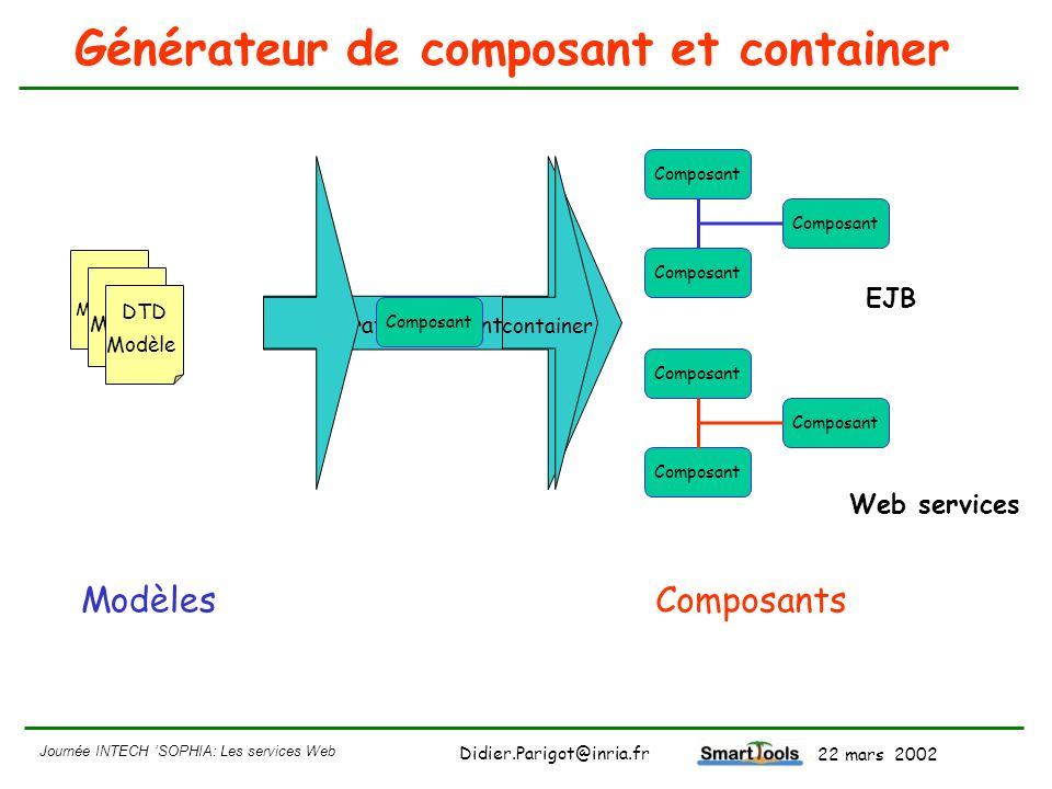 Journée INTECH SOPHIA: Les services Web - 22 mars 2002 Didier.Parigot@inria.fr Générateur de composant et container Génération de container ModèlesCom