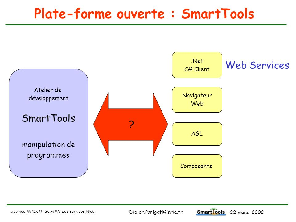 Journée INTECH SOPHIA: Les services Web - 22 mars 2002 Didier.Parigot@inria.fr Plan Historique de notre démarche 4connexion à.Net Présentation rapide de loutil SmartTools 4Utilisation des technologies du W3C Utilisation des Web Services pour SmartTools 4connexion entre SmartTools et VisualStudio.Net Perpectives d évolution 4MDA (Model-Driven Architecture) de lOMG