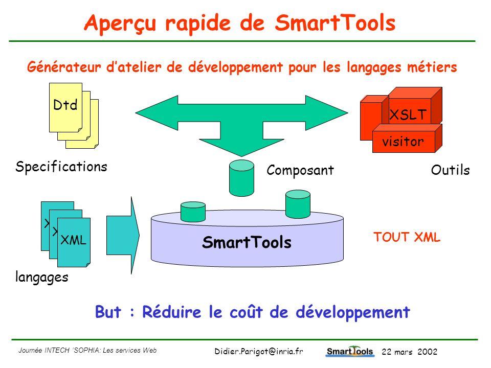 Journée INTECH SOPHIA: Les services Web - 22 mars 2002 Didier.Parigot@inria.fr Aperçu rapide de SmartTools Dtd Specifications XSLT visitor ComposantOu