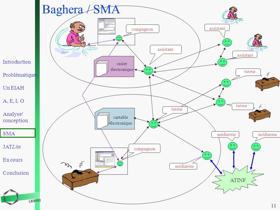 Introduction Problématiques Un EIAH A, E, I, O Analyse/ conception SMA JATLite En cours Conclusion 11 ATINF médiateur compagnon tuteur cartable électr