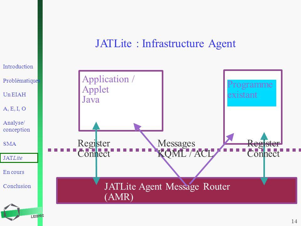 Introduction Problématiques Un EIAH A, E, I, O Analyse/ conception SMA JATLite En cours Conclusion 14 JATLite : Infrastructure Agent JATLite Agent Mes