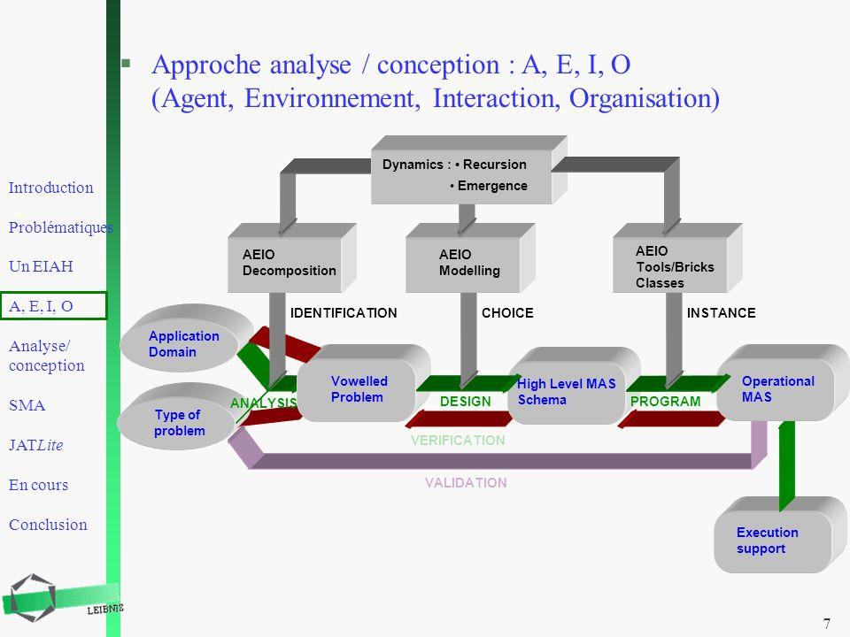 Introduction Problématiques Un EIAH A, E, I, O Analyse/ conception SMA JATLite En cours Conclusion 7 §Approche analyse / conception : A, E, I, O (Agen