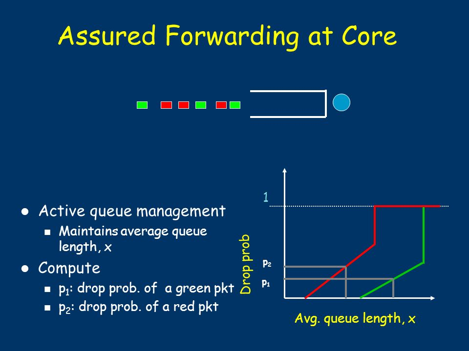 Assured Forwarding at Core Active queue management Maintains average queue length, x Compute p 1 : drop prob.