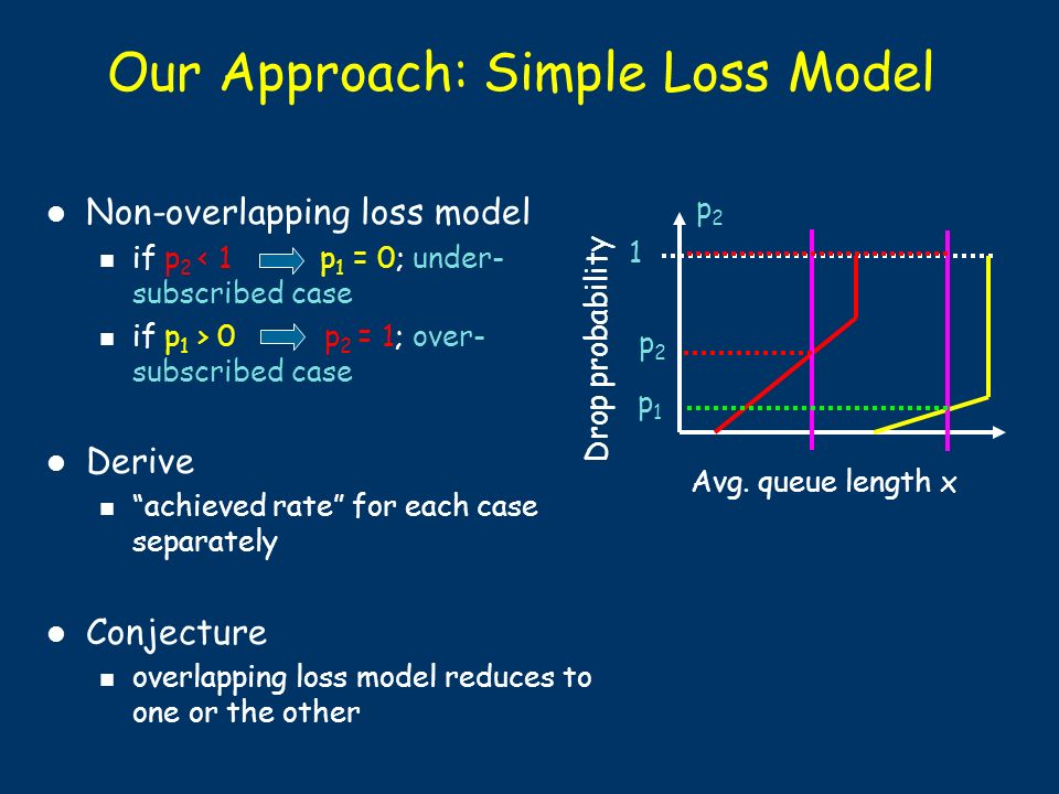 Our Approach: Simple Loss Model Non-overlapping loss model if p 2 < 1 p 1 = 0; under- subscribed case if p 1 > 0 p 2 = 1; over- subscribed case Derive