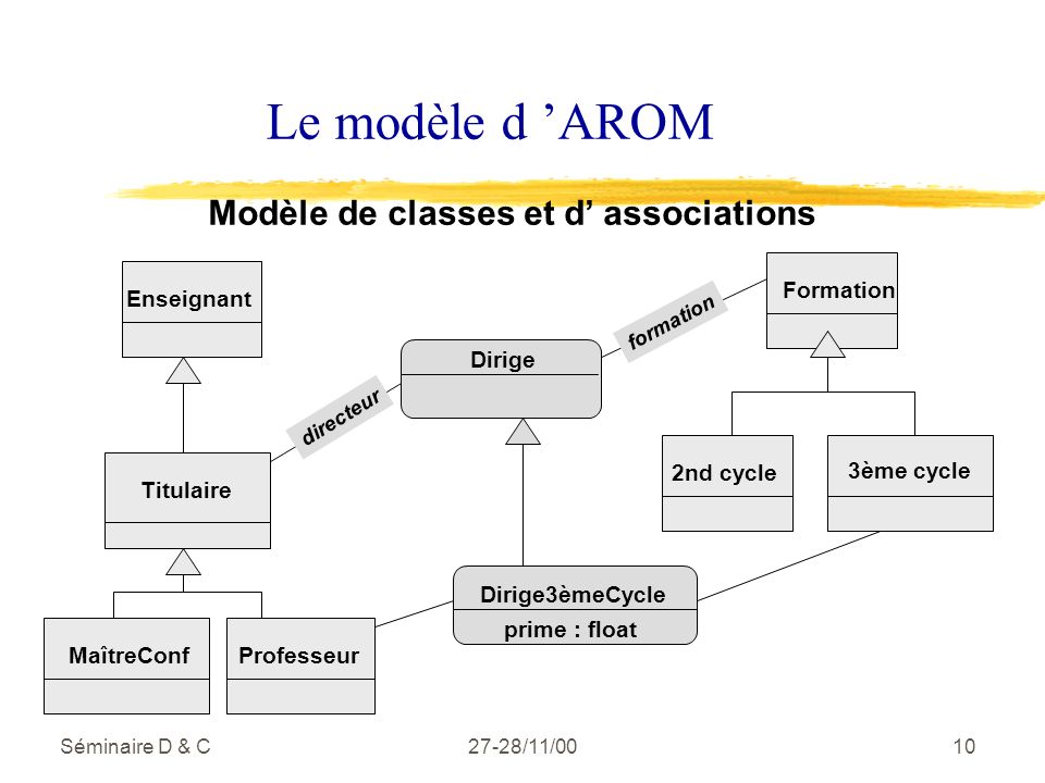Séminaire D & C27-28/11/0010 Le modèle d AROM Modèle de classes et d associations Formation Enseignant Titulaire MaîtreConfProfesseur 2nd cycle 3ème cycle Dirige3èmeCycle prime : float Dirige directeur formation