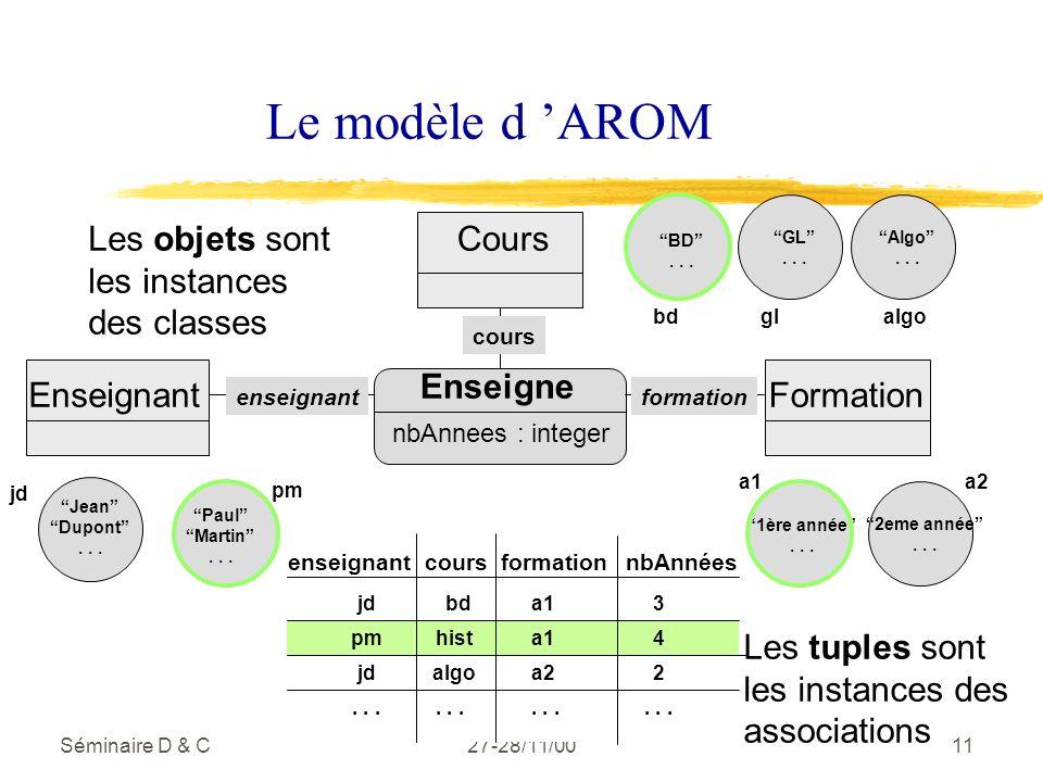 Séminaire D & C27-28/11/0011 Le modèle d AROM Jean Dupont...