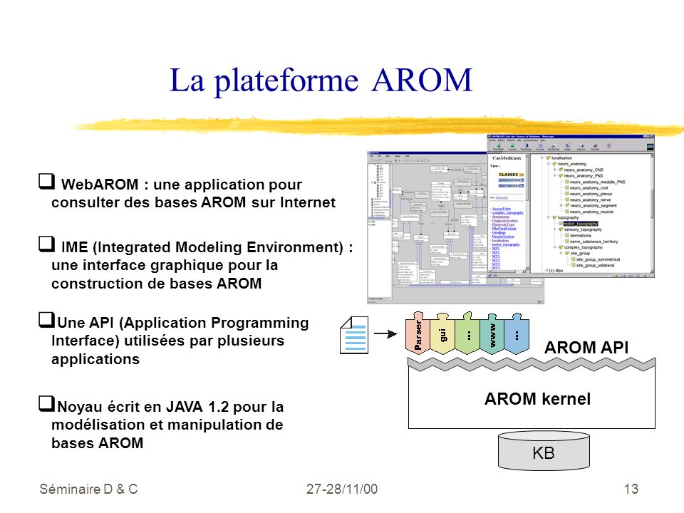 Séminaire D & C27-28/11/0013 La plateforme AROM KB AROM kernel Noyau écrit en JAVA 1.2 pour la modélisation et manipulation de bases AROM AROM API Une API (Application Programming Interface) utilisées par plusieurs applications IME (Integrated Modeling Environment) : une interface graphique pour la construction de bases AROM WebAROM : une application pour consulter des bases AROM sur Internet