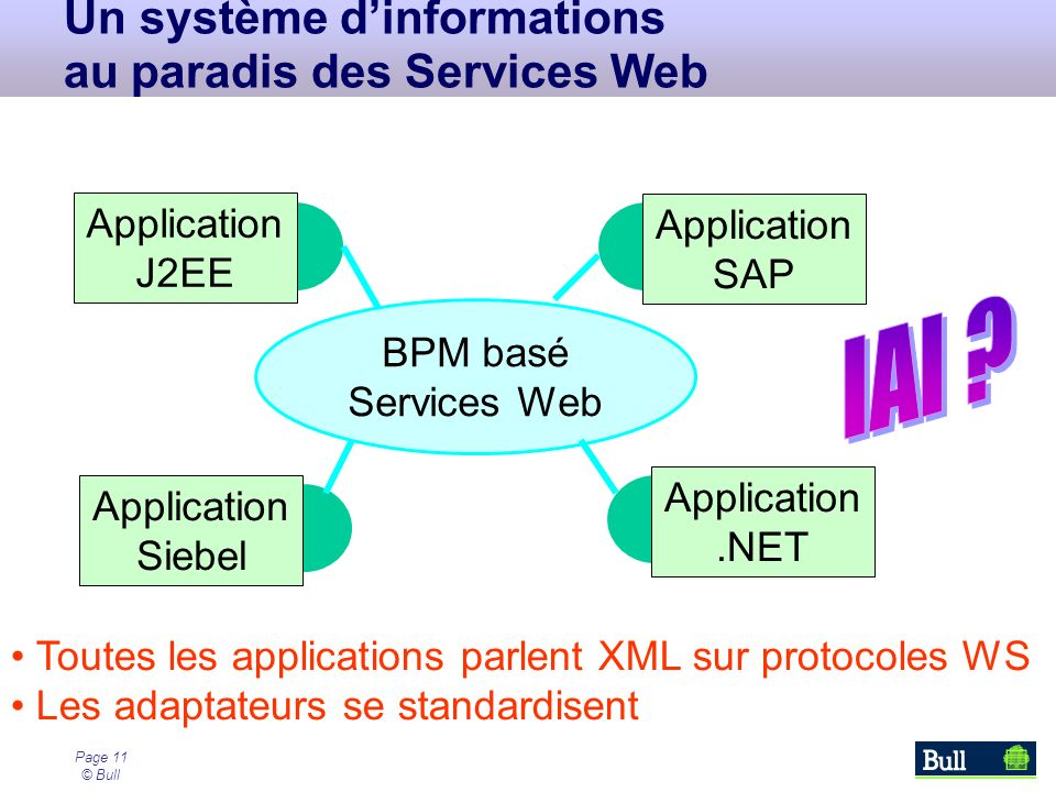 Page 11 © Bull BPM basé Services Web Un système dinformations au paradis des Services Web Application J2EE Application Siebel Application.NET Application SAP Toutes les applications parlent XML sur protocoles WS Les adaptateurs se standardisent