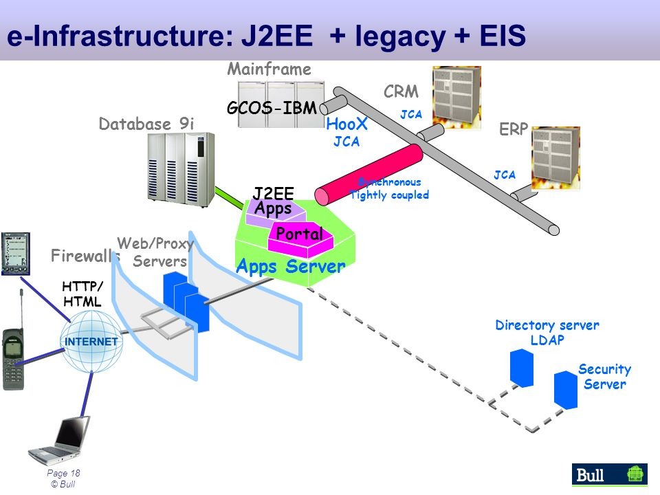 Page 18 © Bull e-Infrastructure: J2EE + legacy + EIS Firewalls Security Server Web/Proxy Servers Database 9i Portal J2EE Apps Apps Server HooX JCA ERP JCA CRM Mainframe GCOS-IBM Synchronous Tightly coupled HTTP/ HTML Directory server LDAP