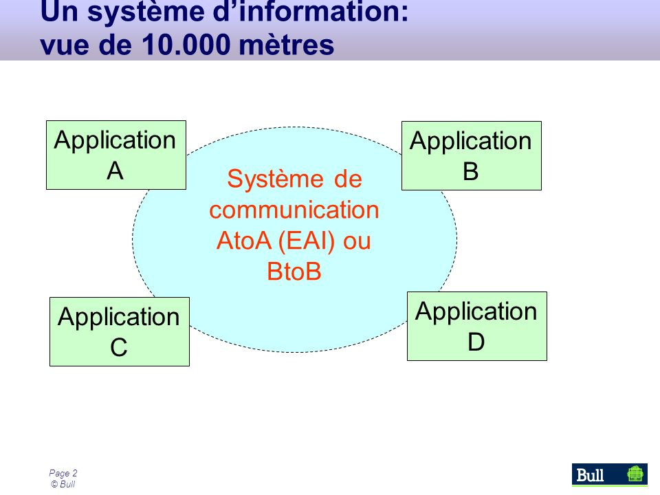 Page 2 © Bull Système de communication AtoA (EAI) ou BtoB Un système dinformation: vue de 10.000 mètres Application A Application C Application D Appl