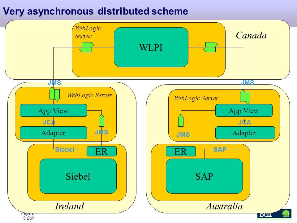 Page 24 © Bull SiebelSAP WLPI Adapter ER Very asynchronous distributed scheme IrelandAustralia Canada JMS App View JCA App View JMS WebLogic Server We