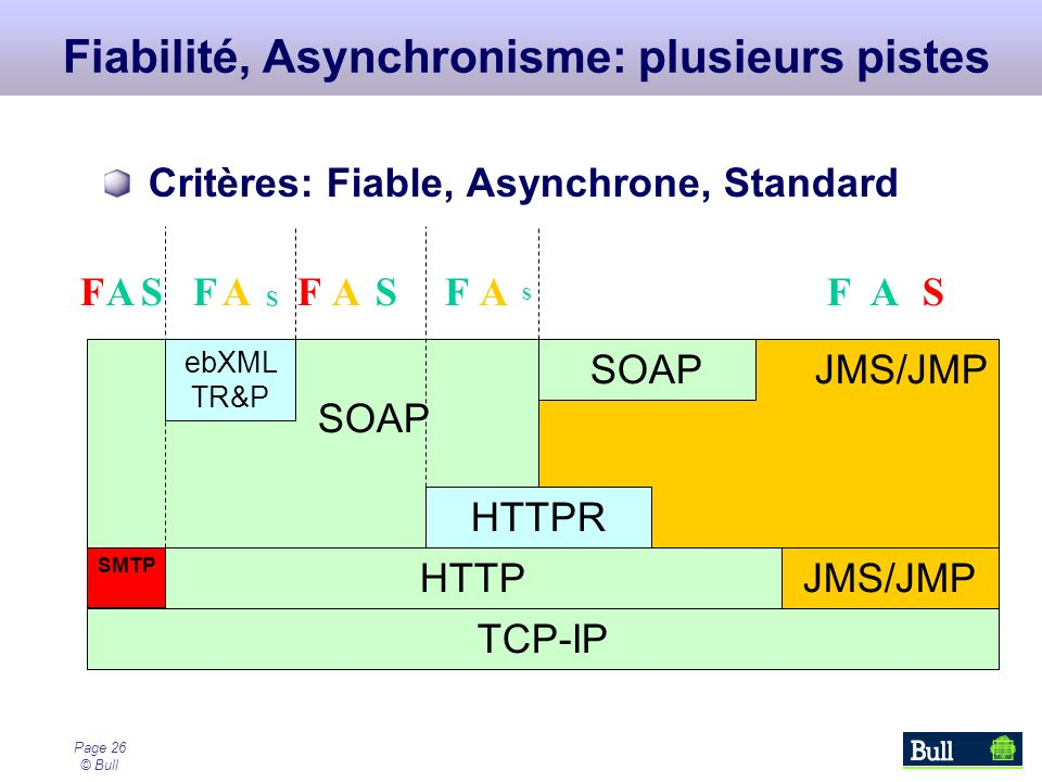 Page 26 © Bull SOAP JMS/JMP Fiabilité, Asynchronisme: plusieurs pistes TCP-IP SMTP HTTP Critères: Fiable, Asynchrone, Standard HTTPR ebXML TR&P JMS/JMP FAAAFS S FSFA S SOAP ASF