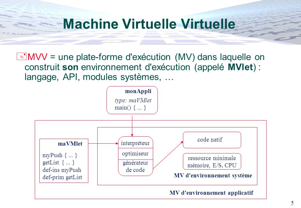 5 Machine Virtuelle Virtuelle MVV = une plate-forme d'exécution (MV) dans laquelle on construit son environnement d'exécution (appelé MVlet) : langage