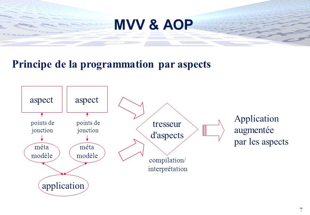 8 MVV & AOP Gains escomptés performances (recompilation dynamique) + facilité d écriture du tresseur (MVlet) Niveau langage Niveau environnement d exécution méta-modèle tresseur accès réflexif au code d une application reconfiguration dynamique d applications