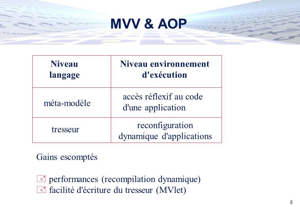8 MVV & AOP Gains escomptés performances (recompilation dynamique) + facilité d'écriture du tresseur (MVlet) Niveau langage Niveau environnement d'exé