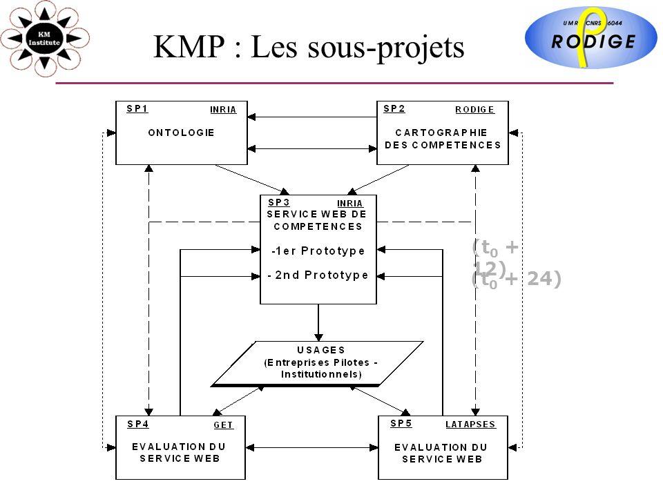 KMP : Les sous-projets (t 0 + 12) (t 0 + 24)