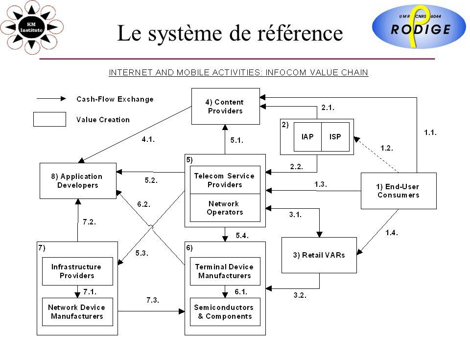 Le système de référence