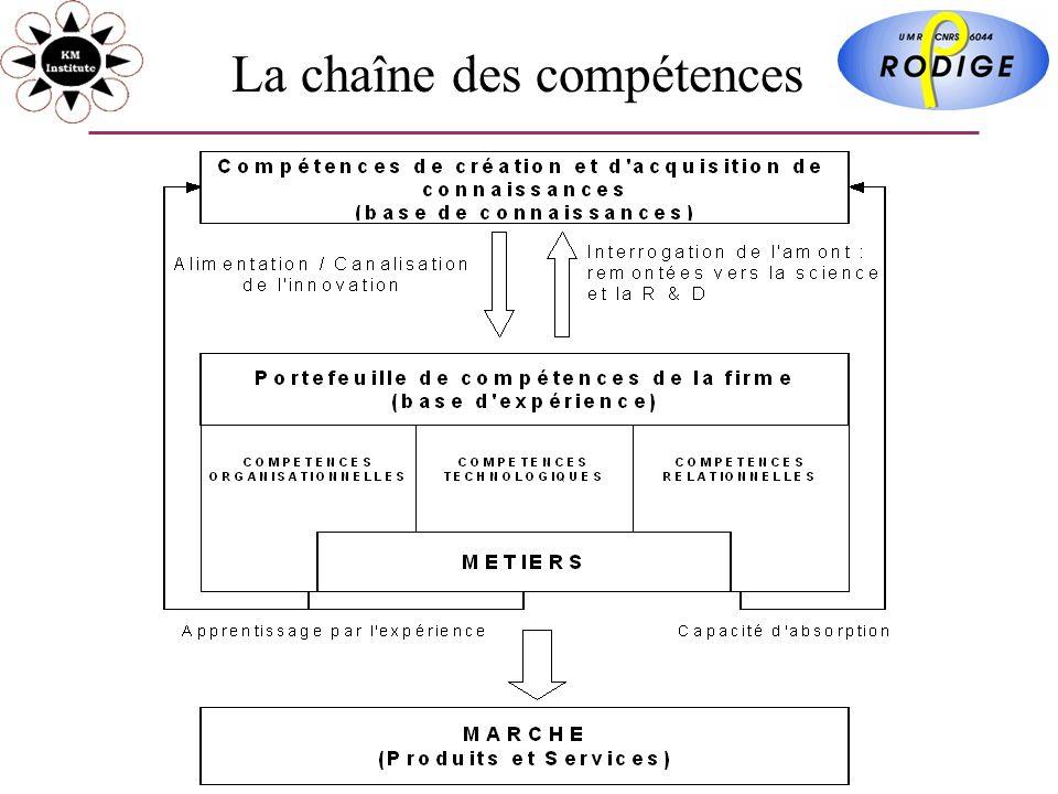 La chaîne des compétences