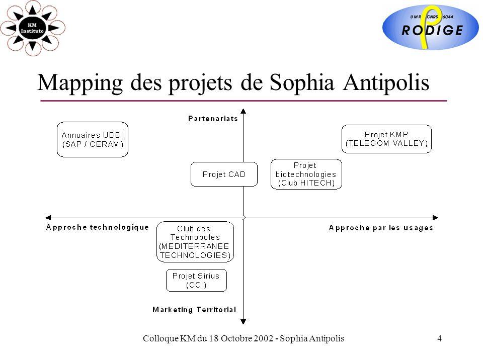 Colloque KM du 18 Octobre 2002 - Sophia Antipolis4 Mapping des projets de Sophia Antipolis