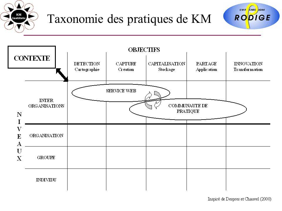 Taxonomie des pratiques de KM